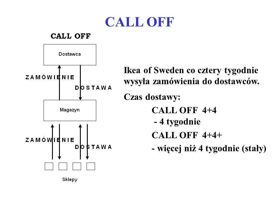 CALL OFF Ikea of Sweden co cztery tygodnie wysyła zamówienia do dostawców. Czas dostawy: CALL OFF 4+4 - 4 tygodnie CALL OFF 4+4+ - więcej niż 4 tygodn