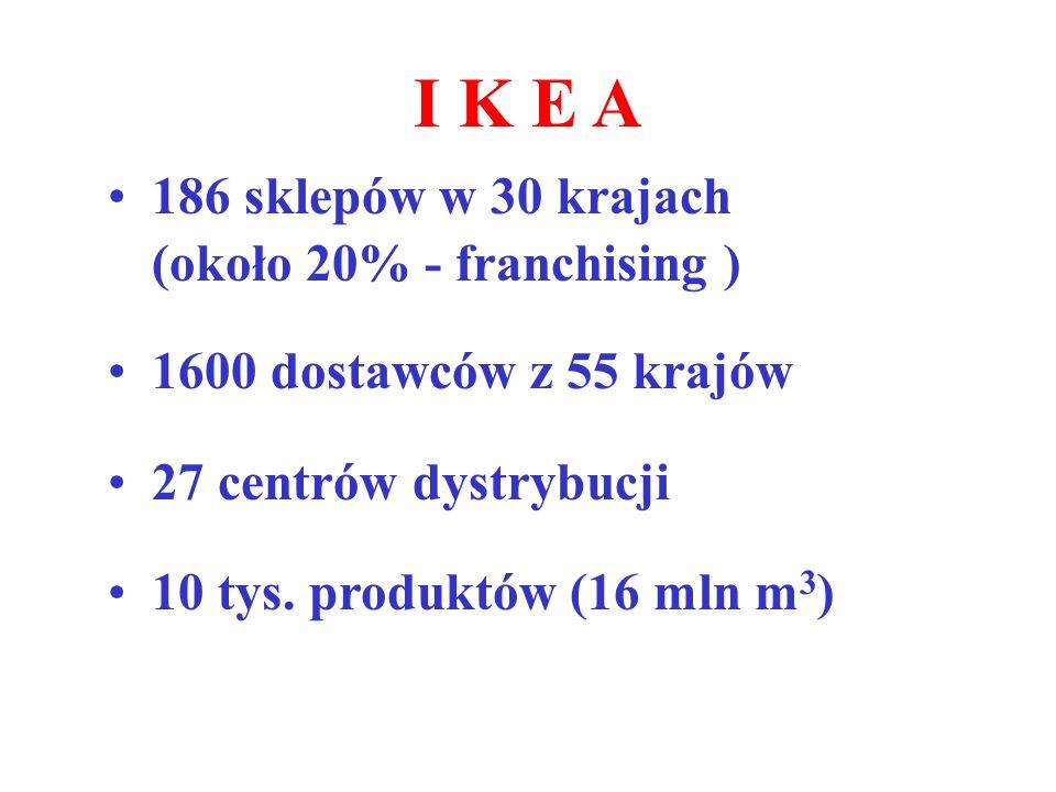 I K E A 186 sklepów w 30 krajach (około 20% - franchising ) 1600 dostawców z 55 krajów 27 centrów dystrybucji 10 tys. produktów (16 mln m 3 )