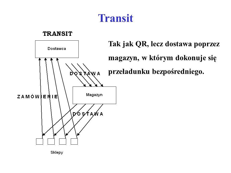 Transit Tak jak QR, lecz dostawa poprzez magazyn, w którym dokonuje się przeładunku bezpośredniego.