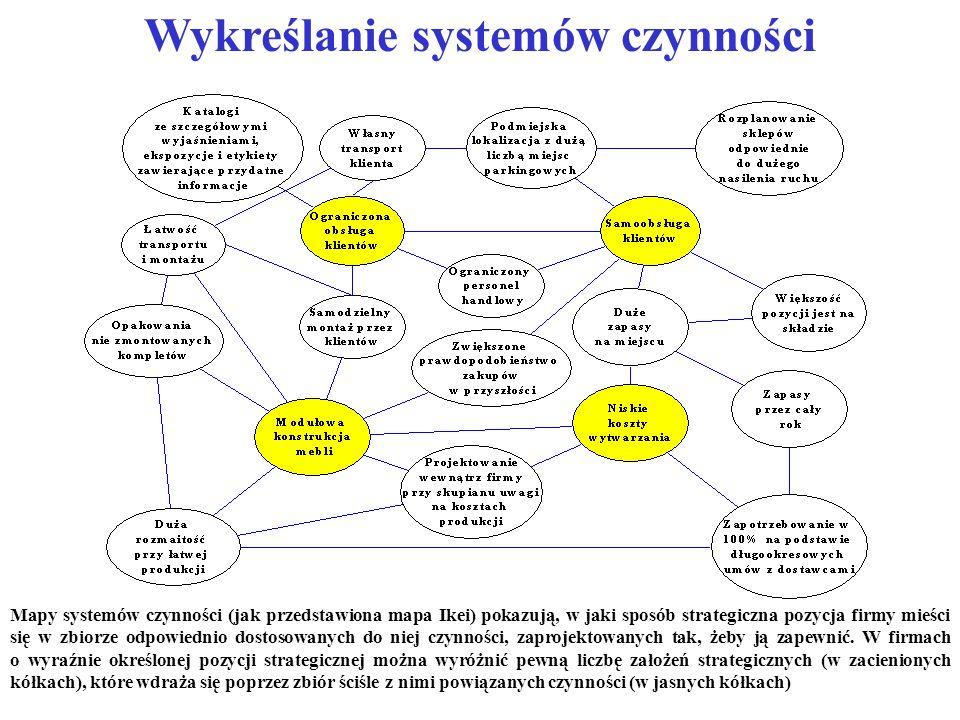 Wykreślanie systemów czynności Mapy systemów czynności (jak przedstawiona mapa Ikei) pokazują, w jaki sposób strategiczna pozycja firmy mieści się w z