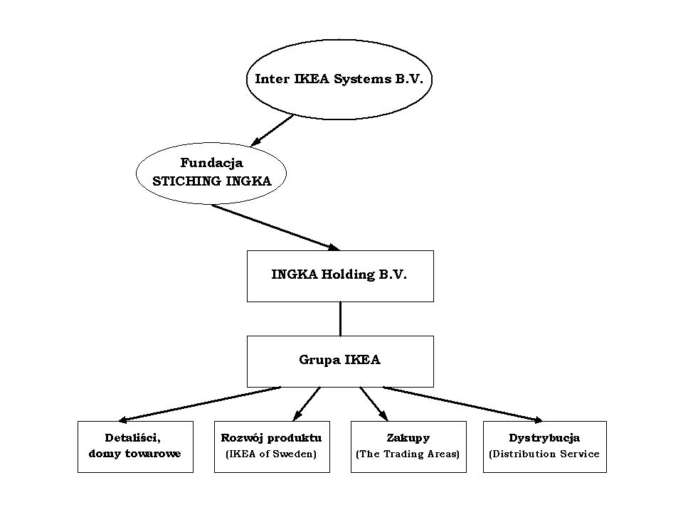 IoS, czyli IKEA of Sweden Do jej zadań należy:  Koncepcja i dobór asortymentu wynikające z misji i filozofii IKEA  Projektowanie asortymentu  Rozwój i wdrażanie asortymentu  Decyzje o zmianach asortymentu  Decyzje o zakończeniu sprzedaży artykułów  Decyzje o nowych/innych artykułach  Strategia zakupów  Kontrola zaopatrzenia oraz dostępności artykułów w sklepach IKEA  Koordynacja i przepływ informacji między biurami zakupu a jednostkami odpowiedzialnymi za dystrybucję