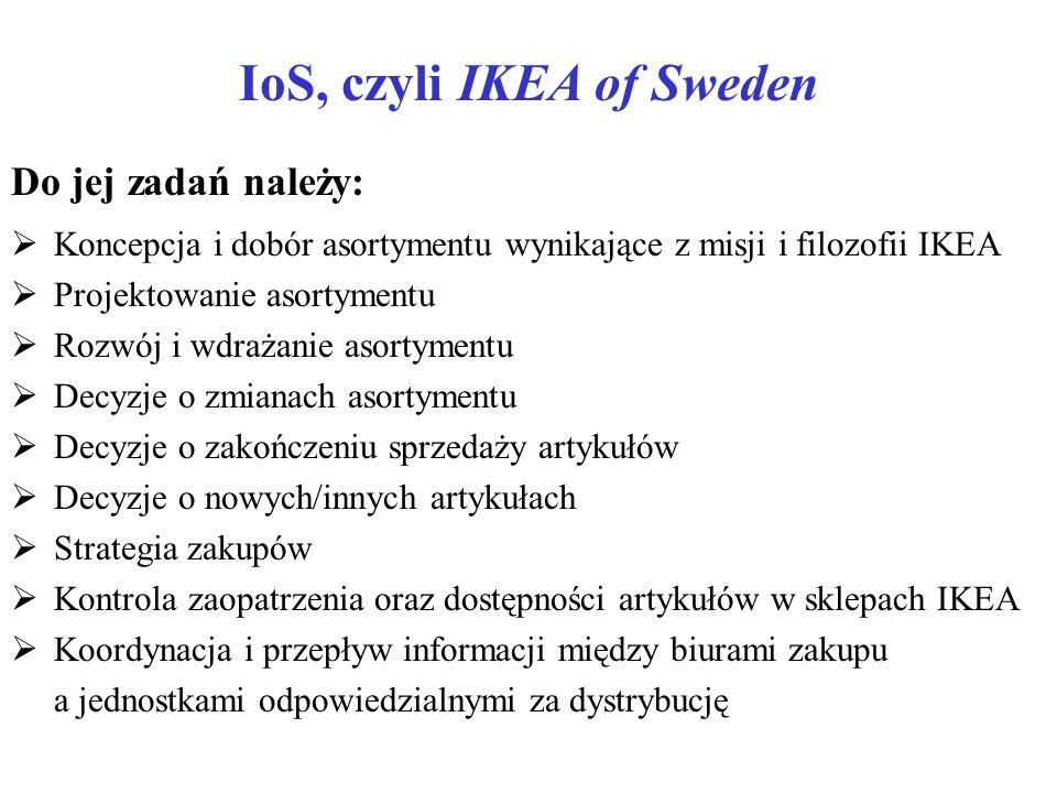 IoS, czyli IKEA of Sweden Do jej zadań należy:  Koncepcja i dobór asortymentu wynikające z misji i filozofii IKEA  Projektowanie asortymentu  Rozwó