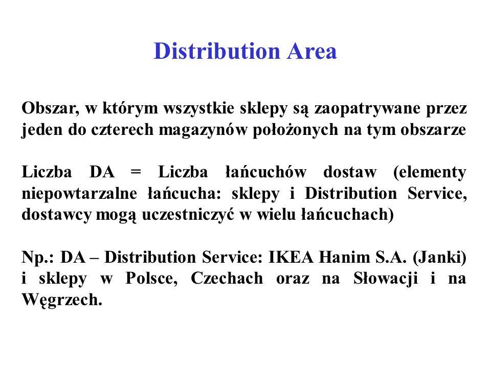 Distribution Area Obszar, w którym wszystkie sklepy są zaopatrywane przez jeden do czterech magazynów położonych na tym obszarze Liczba DA = Liczba ła