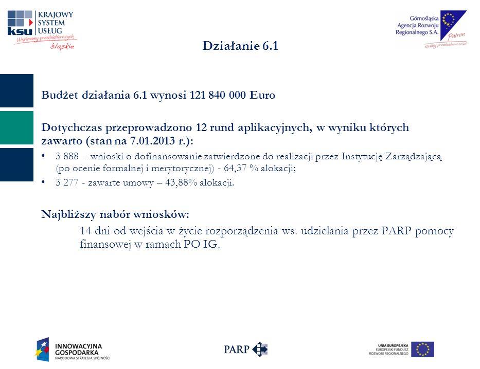 Działanie 6.1 Budżet działania 6.1 wynosi 121 840 000 Euro Dotychczas przeprowadzono 12 rund aplikacyjnych, w wyniku których zawarto (stan na 7.01.2013 r.): 3 888 - wnioski o dofinansowanie zatwierdzone do realizacji przez Instytucję Zarządzającą (po ocenie formalnej i merytorycznej) - 64,37 % alokacji; 3 277 - zawarte umowy – 43,88% alokacji.
