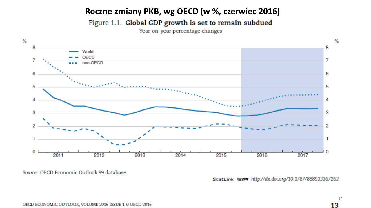 Roczne zmiany PKB, wg OECD (w %, czerwiec 2016) 11