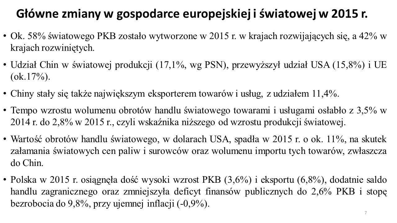Główne zmiany w gospodarce europejskiej i światowej w 2015 r.