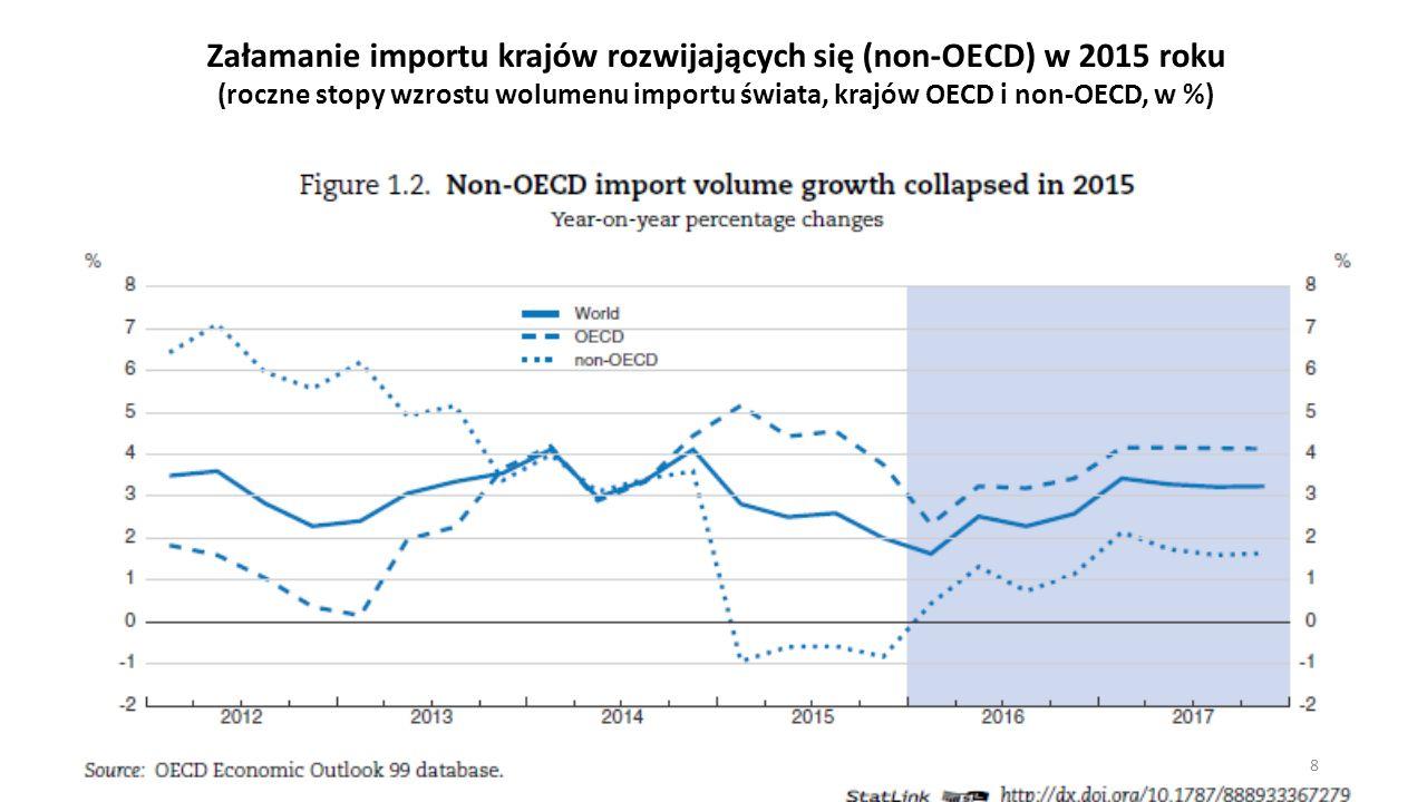 Załamanie importu krajów rozwijających się (non-OECD) w 2015 roku (roczne stopy wzrostu wolumenu importu świata, krajów OECD i non-OECD, w %) 8