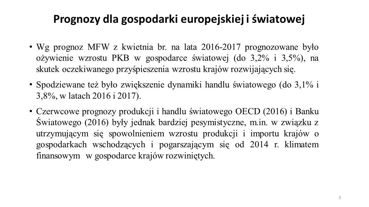 Prognozy dla gospodarki europejskiej i światowej Wg prognoz MFW z kwietnia br.