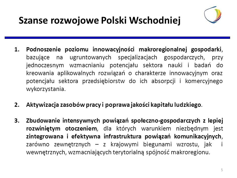 Szanse rozwojowe Polski Wschodniej 1.Podnoszenie poziomu innowacyjności makroregionalnej gospodarki, bazujące na ugruntowanych specjalizacjach gospodarczych, przy jednoczesnym wzmacnianiu potencjału sektora nauki i badań do kreowania aplikowalnych rozwiązań o charakterze innowacyjnym oraz potencjału sektora przedsiębiorstw do ich absorpcji i komercyjnego wykorzystania.