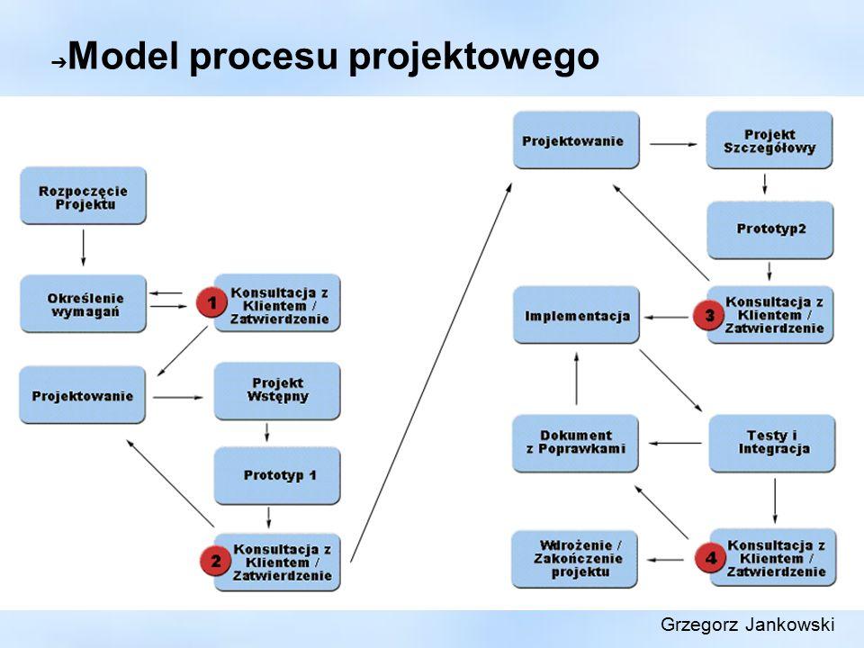 ➔ Model procesu projektowego Grzegorz Jankowski