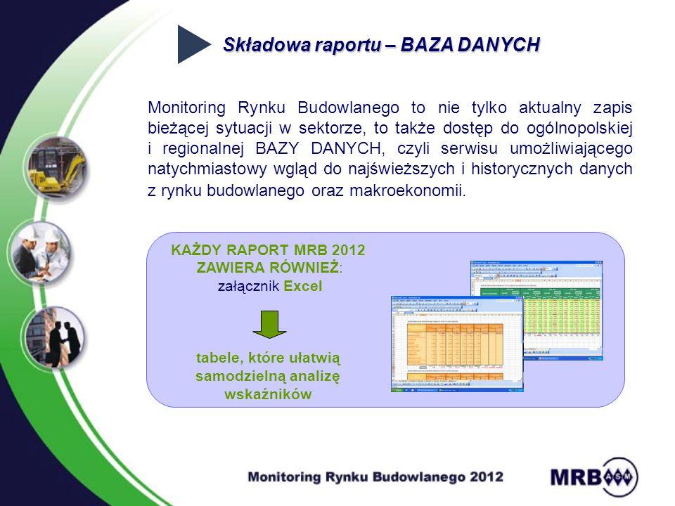 Składowa raportu – BAZA DANYCH Monitoring Rynku Budowlanego to nie tylko aktualny zapis bieżącej sytuacji w sektorze, to także dostęp do ogólnopolskiej i regionalnej BAZY DANYCH, czyli serwisu umożliwiającego natychmiastowy wgląd do najświeższych i historycznych danych z rynku budowlanego oraz makroekonomii.