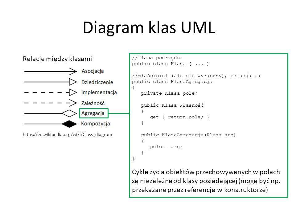 Diagram klas UML Relacje między klasami https://en.wikipedia.org/wiki/Class_diagram //klasa podrzędna public class Klasa {... } //właściciel (ale nie