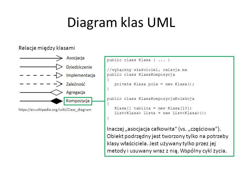 Diagram klas UML Relacje między klasami https://en.wikipedia.org/wiki/Class_diagram public class Klasa {... } //wyłączny właściciel, relacja ma public