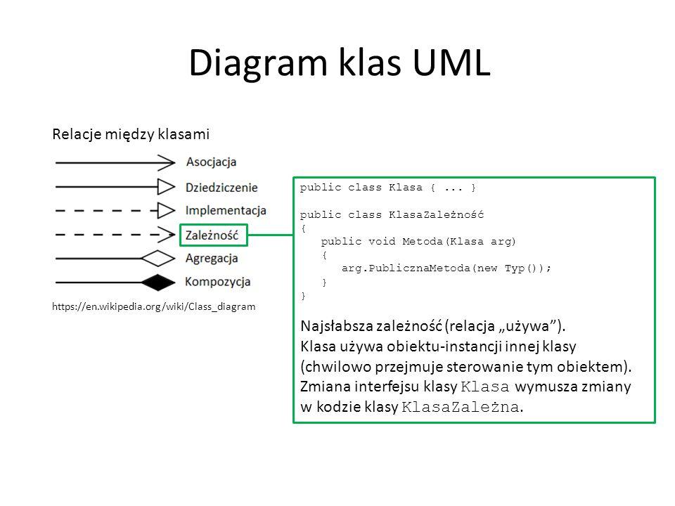 Diagram klas UML Relacje między klasami https://en.wikipedia.org/wiki/Class_diagram public class Klasa {... } public class KlasaZależność { public voi