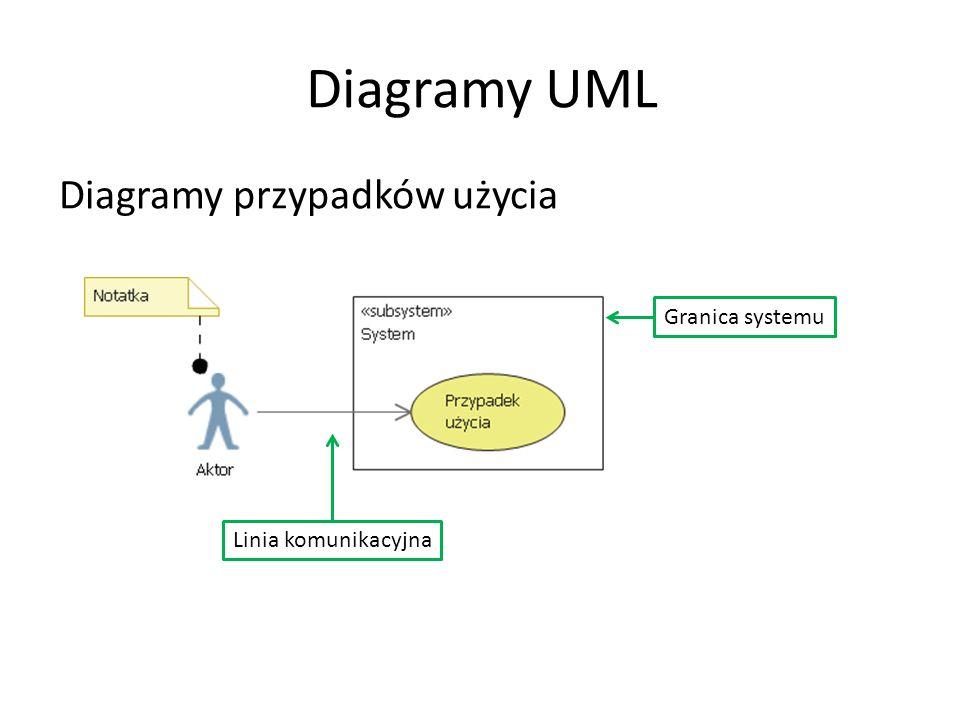Diagramy UML Diagramy przypadków użycia Linia komunikacyjna Granica systemu