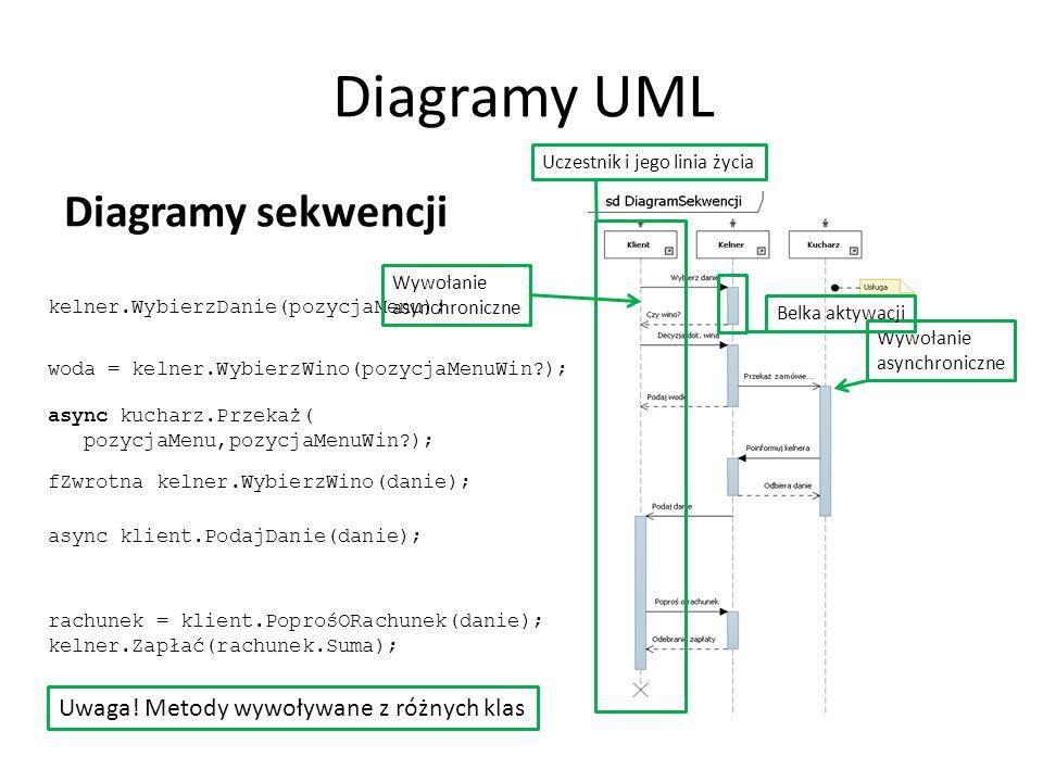 Diagramy UML Diagramy sekwencji Wywołanie asynchroniczne kelner.WybierzDanie(pozycjaMenu); woda = kelner.WybierzWino(pozycjaMenuWin ); async kucharz.Przekaż( pozycjaMenu,pozycjaMenuWin ); fZwrotna kelner.WybierzWino(danie); async klient.PodajDanie(danie); rachunek = klient.PoprośORachunek(danie); kelner.Zapłać(rachunek.Suma); Wywołanie asynchroniczne Uczestnik i jego linia życia Uwaga.