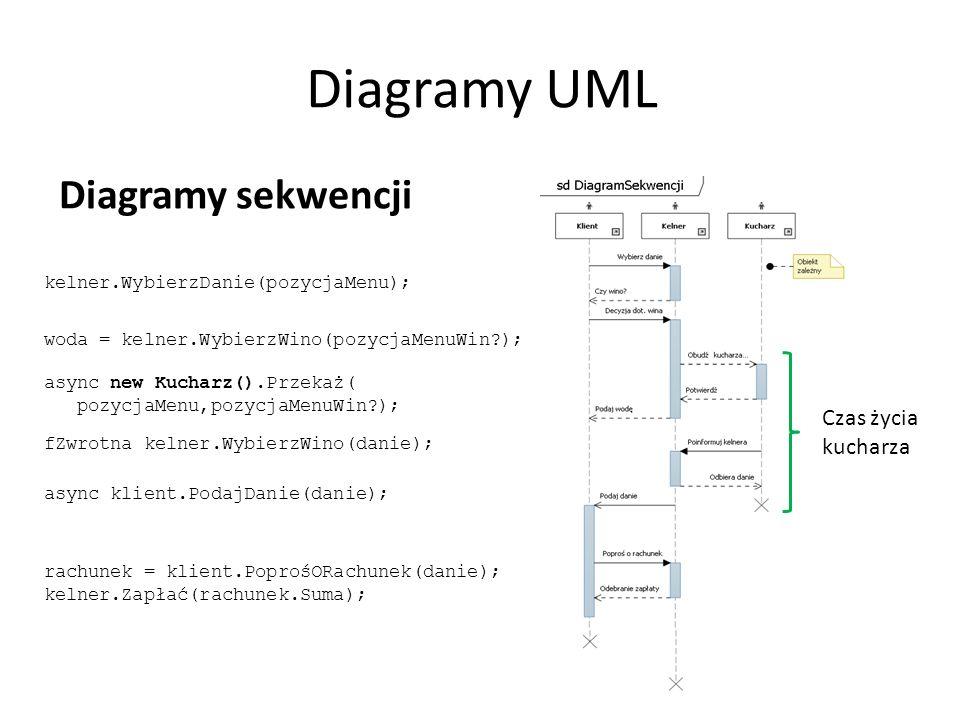 Diagramy UML Diagramy sekwencji Czas życia kucharza kelner.WybierzDanie(pozycjaMenu); woda = kelner.WybierzWino(pozycjaMenuWin ); async new Kucharz().Przekaż( pozycjaMenu,pozycjaMenuWin ); fZwrotna kelner.WybierzWino(danie); async klient.PodajDanie(danie); rachunek = klient.PoprośORachunek(danie); kelner.Zapłać(rachunek.Suma);