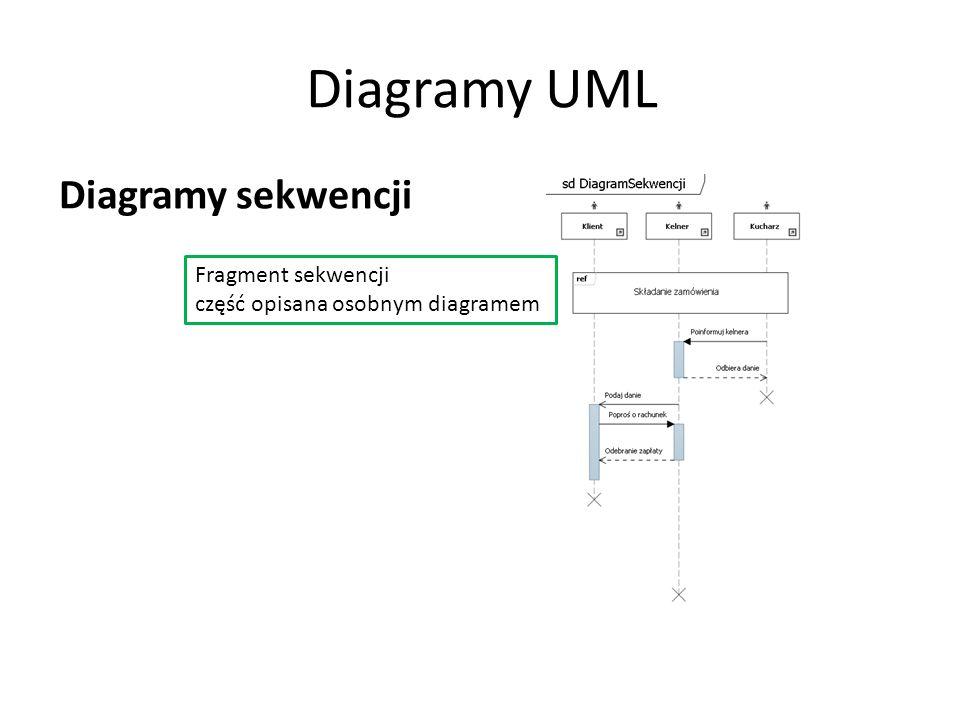 Diagramy UML Diagramy sekwencji Fragment sekwencji część opisana osobnym diagramem