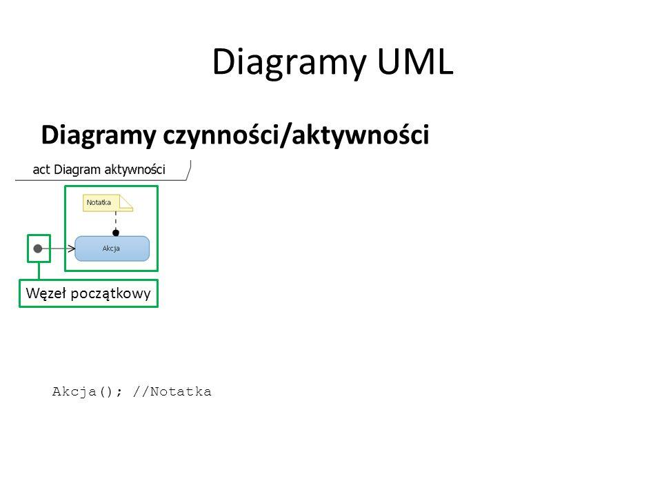 Diagramy UML Diagramy czynności/aktywności Węzeł początkowy Akcja(); //Notatka