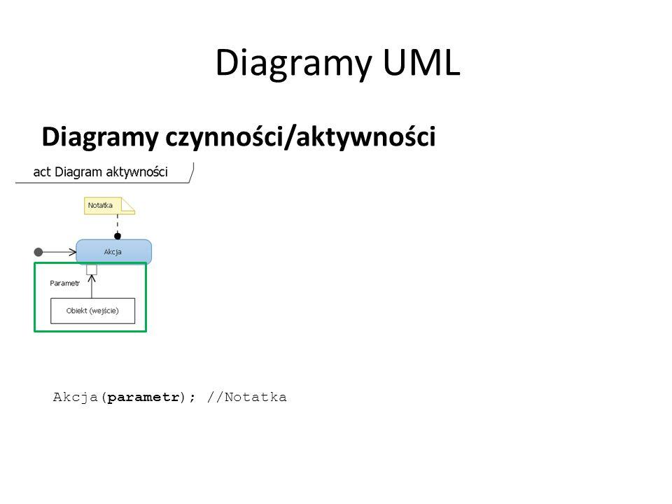 Diagramy UML Diagramy czynności/aktywności Akcja(parametr); //Notatka