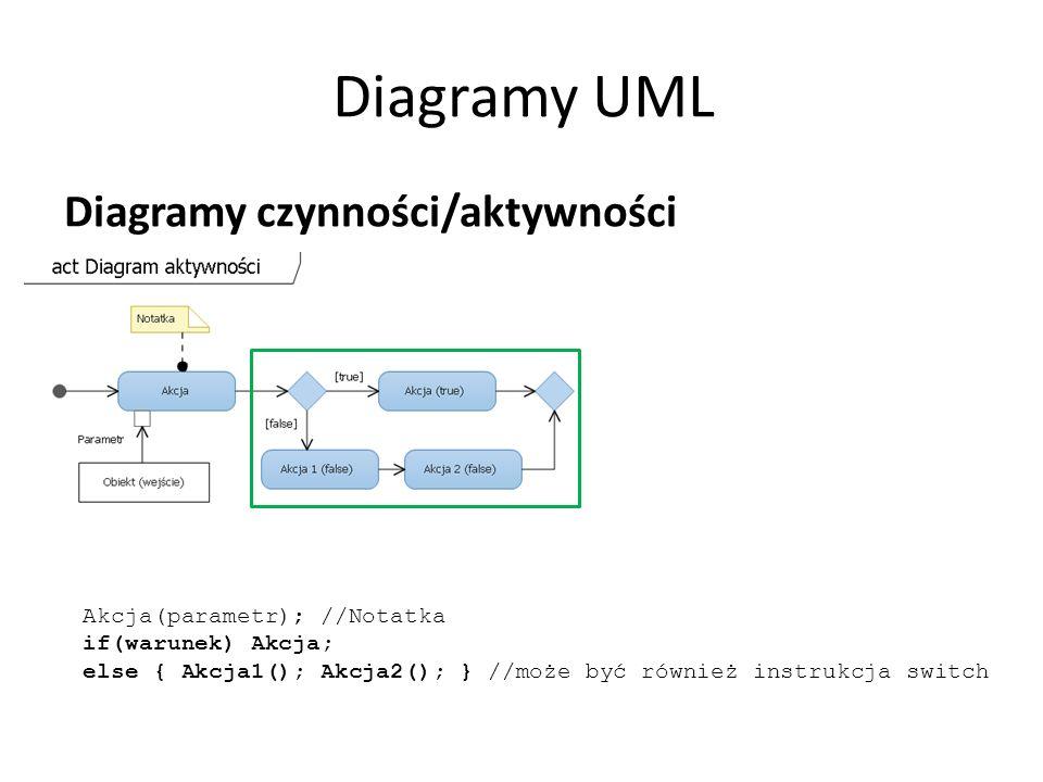 Diagramy UML Diagramy czynności/aktywności Akcja(parametr); //Notatka if(warunek) Akcja; else { Akcja1(); Akcja2(); } //może być również instrukcja sw