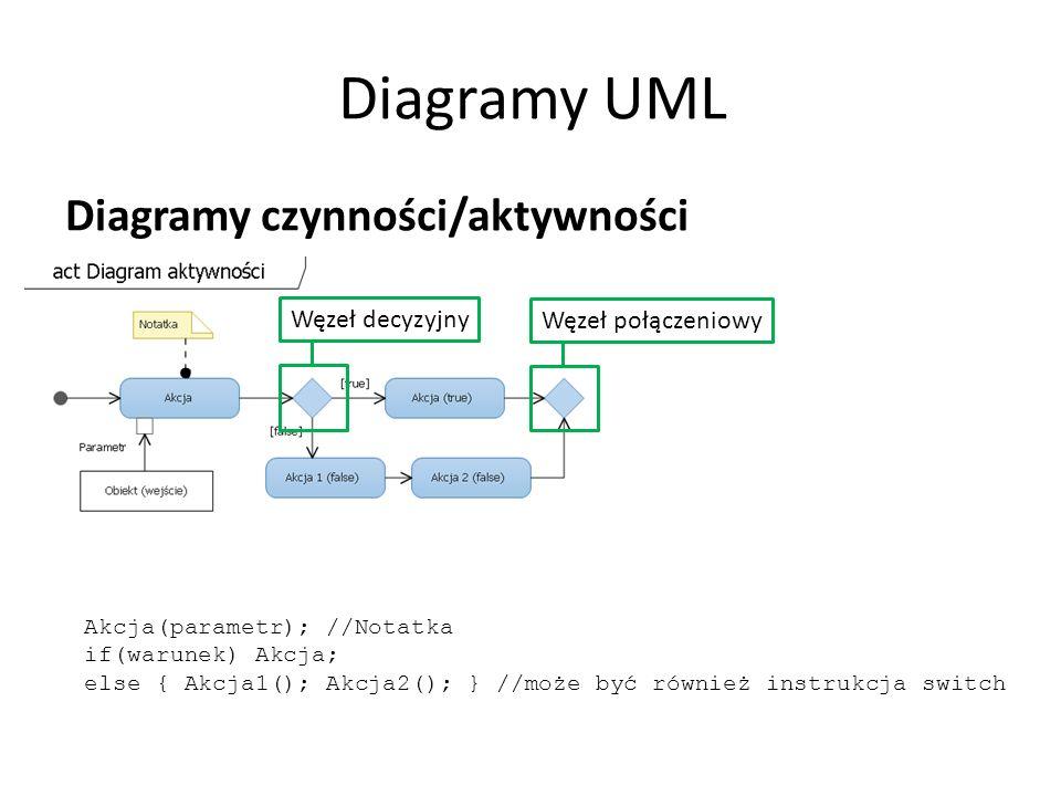 Diagramy UML Diagramy czynności/aktywności Akcja(parametr); //Notatka if(warunek) Akcja; else { Akcja1(); Akcja2(); } //może być również instrukcja switch Węzeł decyzyjnyWęzeł połączeniowy