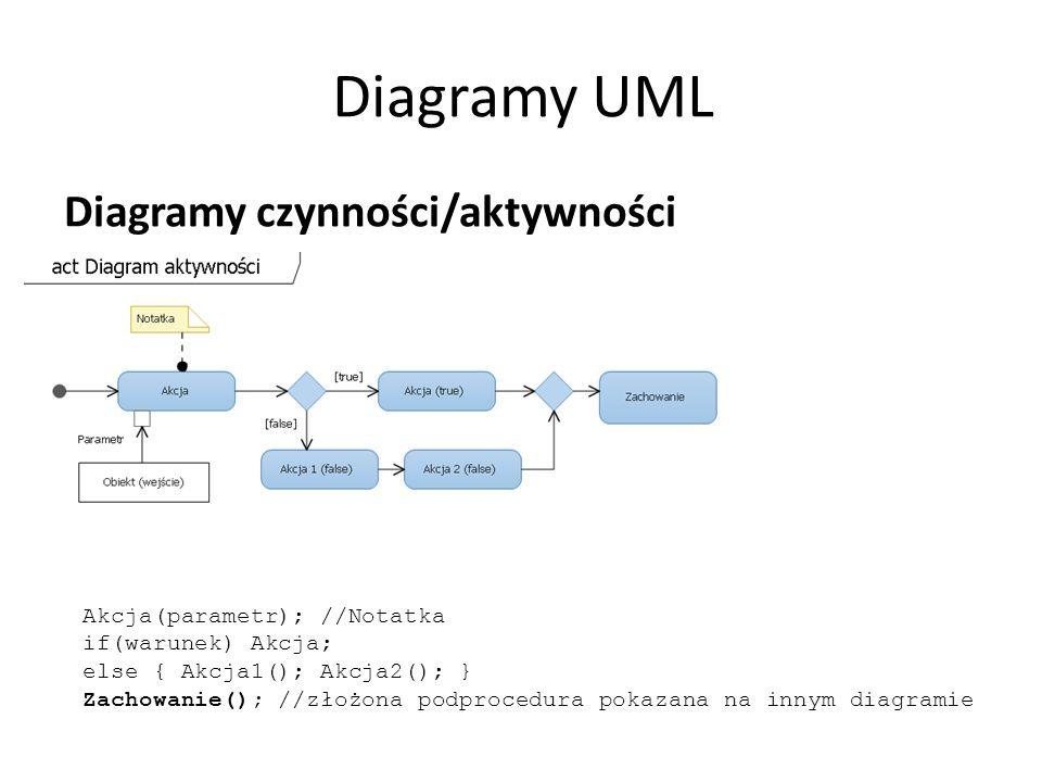 Diagramy UML Diagramy czynności/aktywności Akcja(parametr); //Notatka if(warunek) Akcja; else { Akcja1(); Akcja2(); } Zachowanie(); //złożona podprocedura pokazana na innym diagramie