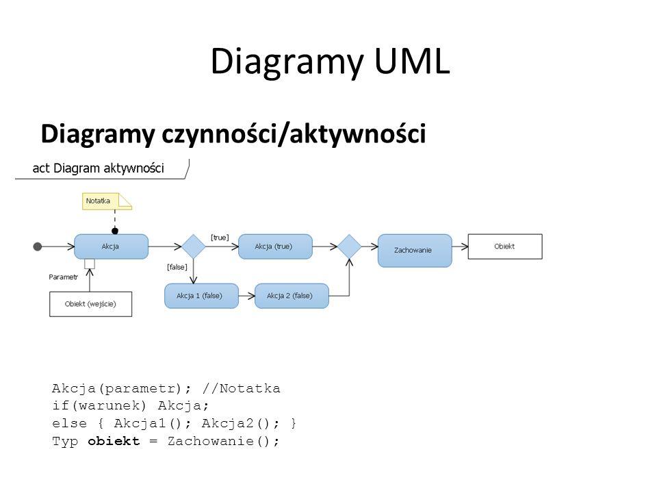 Diagramy UML Diagramy czynności/aktywności Akcja(parametr); //Notatka if(warunek) Akcja; else { Akcja1(); Akcja2(); } Typ obiekt = Zachowanie();
