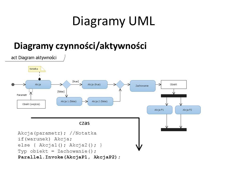Diagramy UML Diagramy czynności/aktywności Akcja(parametr); //Notatka if(warunek) Akcja; else { Akcja1(); Akcja2(); } Typ obiekt = Zachowanie(); Parallel.Invoke(AkcjaP1, AkcjaP2);
