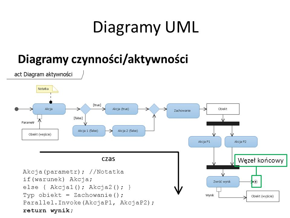 Diagramy UML Diagramy czynności/aktywności Akcja(parametr); //Notatka if(warunek) Akcja; else { Akcja1(); Akcja2(); } Typ obiekt = Zachowanie(); Parallel.Invoke(AkcjaP1, AkcjaP2); return wynik; Węzeł końcowy