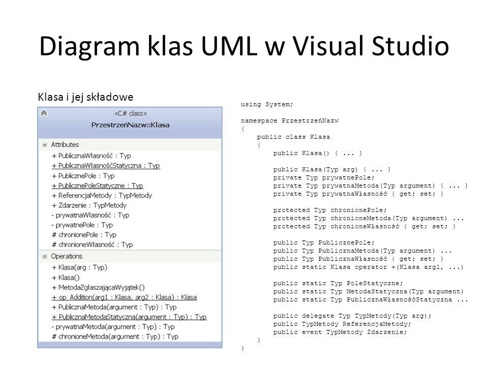 Diagram klas UML w Visual Studio Klasa i jej składowe using System; namespace PrzestrzeńNazw { public class Klasa { public Klasa() {... } public Klasa