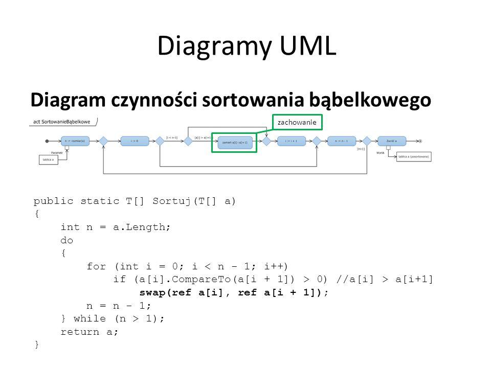 Diagramy UML Diagram czynności sortowania bąbelkowego public static T[] Sortuj(T[] a) { int n = a.Length; do { for (int i = 0; i < n - 1; i++) if (a[i].CompareTo(a[i + 1]) > 0) //a[i] > a[i+1] swap(ref a[i], ref a[i + 1]); n = n - 1; } while (n > 1); return a; } zachowanie