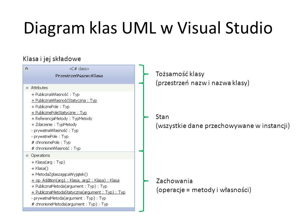 Diagram klas UML w Visual Studio Klasa i jej składowe Stan (wszystkie dane przechowywane w instancji) Zachowania (operacje = metody i własności) Tożsamość klasy (przestrzeń nazw i nazwa klasy)