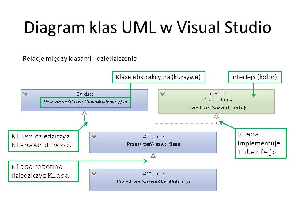 Diagram klas UML w Visual Studio Relacje między klasami - dziedziczenie Klasa dziedziczy z KlasaAbstrakc. Klasa abstrakcyjna (kursywa)Interfejs (kolor