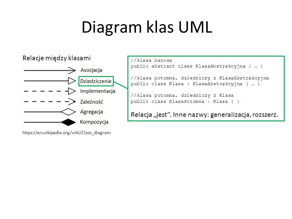 "Diagram klas UML Relacje między klasami https://en.wikipedia.org/wiki/Class_diagram //klasa bazowa public abstract class KlasaAbstrakcyjna { … } //klasa potomna, dziedziczy z KlasaAbstrakcyjna public class Klasa : KlasaAbstrakcyjna { … } //klasa potomna, dziedziczy z Klasa public class KlasaPotomna : Klasa { } Relacja ""jest ."