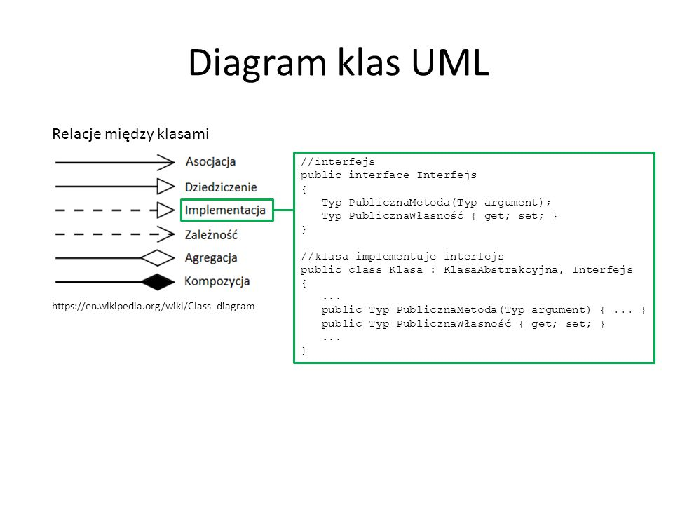 Diagram klas UML Relacje między klasami https://en.wikipedia.org/wiki/Class_diagram //interfejs public interface Interfejs { Typ PublicznaMetoda(Typ argument); Typ PublicznaWłasność { get; set; } } //klasa implementuje interfejs public class Klasa : KlasaAbstrakcyjna, Interfejs {...