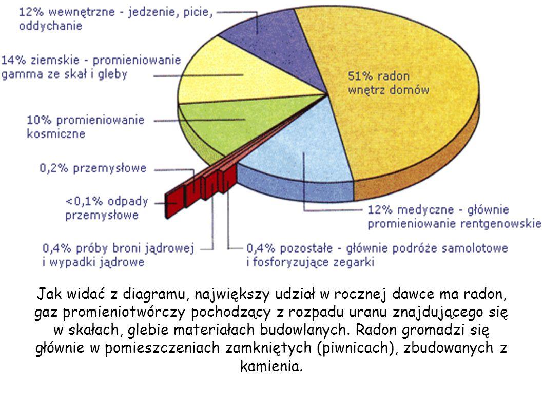 Jak widać z diagramu, największy udział w rocznej dawce ma radon, gaz promieniotwórczy pochodzący z rozpadu uranu znajdującego się w skałach, glebie materiałach budowlanych.