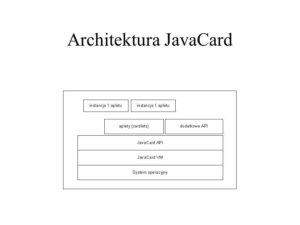 Architektura JavaCard