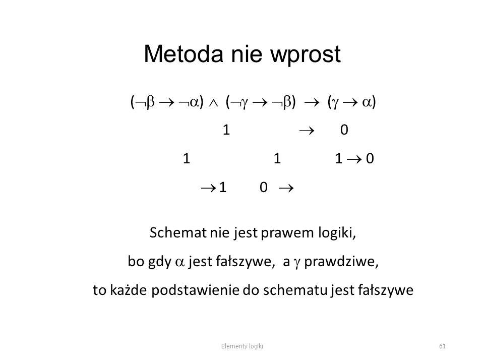 Metoda nie wprost (    )  (    )  (    ) 1  0 1 1 1  0  1 0  Schemat nie jest prawem logiki, bo gdy  jest fałszywe, a  prawdziwe, to każde podstawienie do schematu jest fałszywe Elementy logiki 61