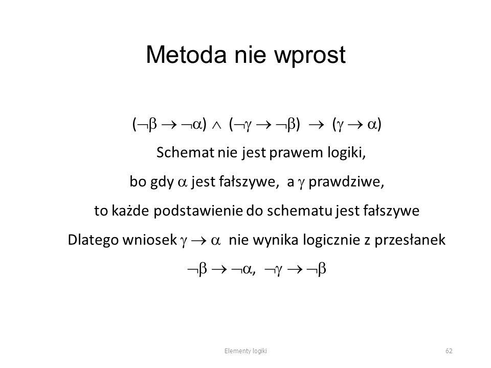 Metoda nie wprost (    )  (    )  (    ) Schemat nie jest prawem logiki, bo gdy  jest fałszywe, a  prawdziwe, to każde podstawienie do schematu jest fałszywe Dlatego wniosek    nie wynika logicznie z przesłanek   ,    Elementy logiki 62