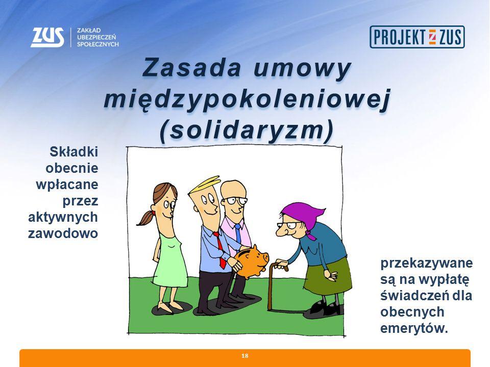 18 Zasada umowy międzypokoleniowej (solidaryzm) Składki obecnie wpłacane przez aktywnych zawodowo przekazywane są na wypłatę świadczeń dla obecnych em