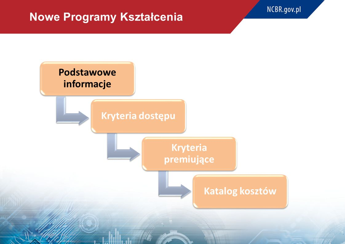 Nowe Programy Kształcenia Konkurs nr 1/NPK/POWER/3.1/2016 na Nowe Programy Kształcenia Realizacja programów kształcenia o profilu ogólnoakademickim albo praktycznym, dostosowanych, w oparciu o analizy i prognozy, do potrzeb gospodarki, rynku pracy i społeczeństwa, zawierających w szczególności: – tworzenie i realizację nowych kierunków studiów odpowiadających na aktualne potrzeby społeczno-gospodarcze, – dostosowanie i realizację programów kształcenia do potrzeb społeczno- gospodarczych, – działania włączające pracodawców w przygotowanie programów kształcenia i ich realizację.