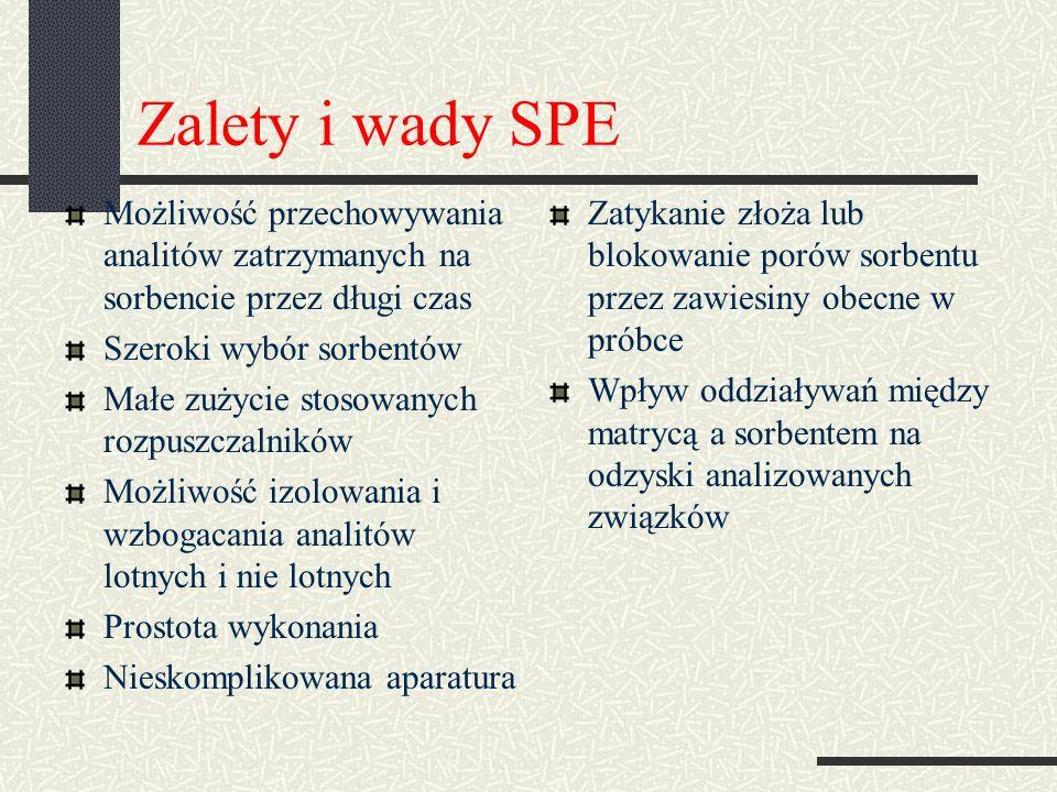 Zalety i wady SPE Możliwość przechowywania analitów zatrzymanych na sorbencie przez długi czas Szeroki wybór sorbentów Małe zużycie stosowanych rozpus