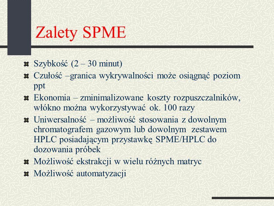 Zalety SPME Szybkość (2 – 30 minut) Czułość –granica wykrywalności może osiągnąć poziom ppt Ekonomia – zminimalizowane koszty rozpuszczalników, włókno można wykorzystywać ok.