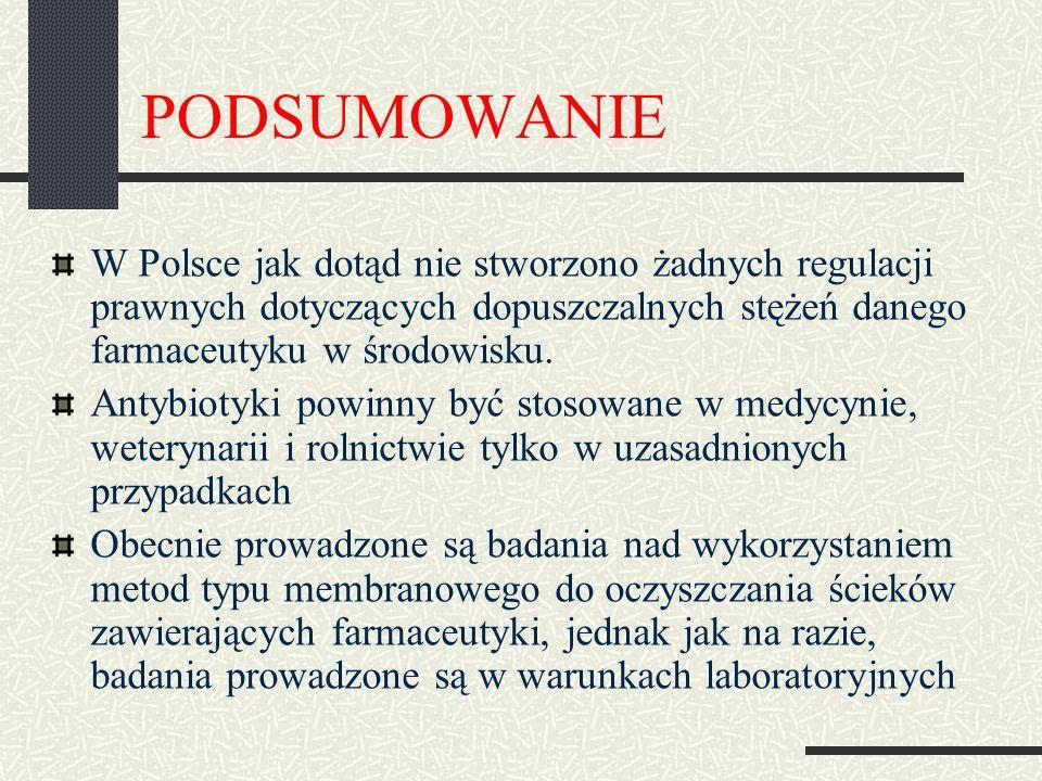 PODSUMOWANIE W Polsce jak dotąd nie stworzono żadnych regulacji prawnych dotyczących dopuszczalnych stężeń danego farmaceutyku w środowisku. Antybioty