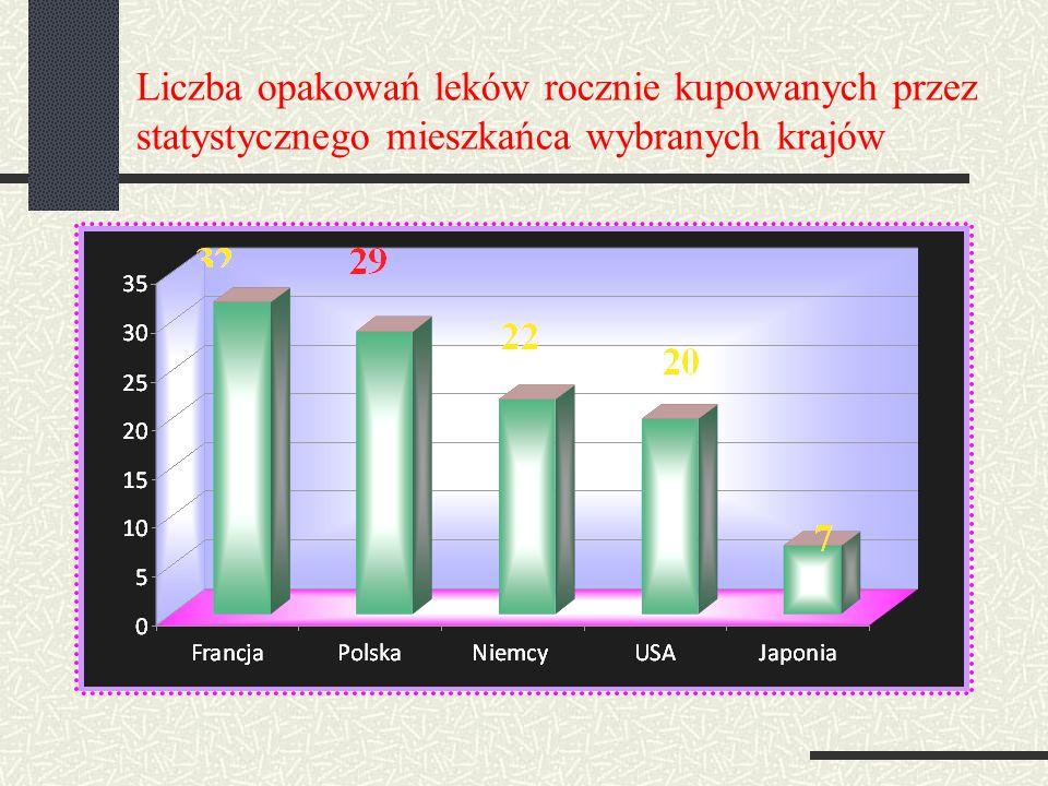 Liczba opakowań leków rocznie kupowanych przez statystycznego mieszkańca wybranych krajów