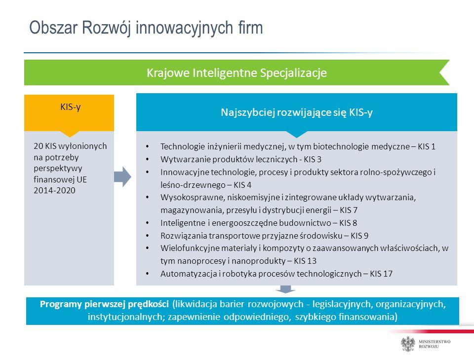 Obszar Rozwój innowacyjnych firm Krajowe Inteligentne Specjalizacje Technologie inżynierii medycznej, w tym biotechnologie medyczne – KIS 1 Wytwarzanie produktów leczniczych - KIS 3 Innowacyjne technologie, procesy i produkty sektora rolno-spożywczego i leśno-drzewnego – KIS 4 Wysokosprawne, niskoemisyjne i zintegrowane układy wytwarzania, magazynowania, przesyłu i dystrybucji energii – KIS 7 Inteligentne i energooszczędne budownictwo – KIS 8 Rozwiązania transportowe przyjazne środowisku – KIS 9 Wielofunkcyjne materiały i kompozyty o zaawansowanych właściwościach, w tym nanoprocesy i nanoprodukty – KIS 13 Automatyzacja i robotyka procesów technologicznych – KIS 17 KIS-y Najszybciej rozwijające się KIS-y 20 KIS wyłonionych na potrzeby perspektywy finansowej UE 2014-2020 Programy pierwszej prędkości (likwidacja barier rozwojowych - legislacyjnych, organizacyjnych, instytucjonalnych; zapewnienie odpowiedniego, szybkiego finansowania)