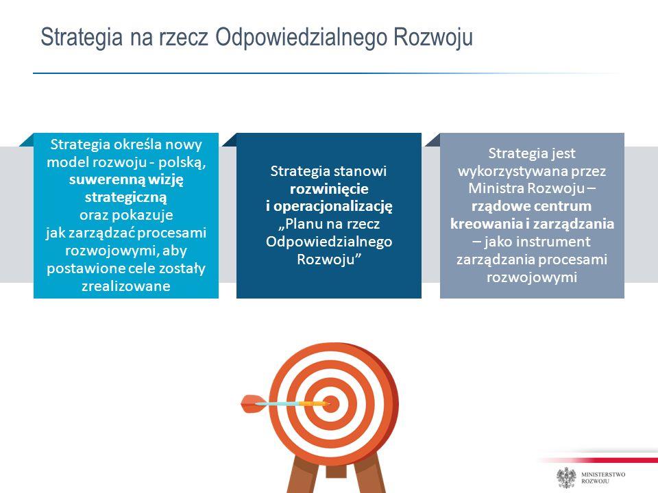 """Strategia na rzecz Odpowiedzialnego Rozwoju Strategia określa nowy model rozwoju - polską, suwerenną wizję strategiczną oraz pokazuje jak zarządzać procesami rozwojowymi, aby postawione cele zostały zrealizowane Strategia stanowi rozwinięcie i operacjonalizację """"Planu na rzecz Odpowiedzialnego Rozwoju Strategia jest wykorzystywana przez Ministra Rozwoju – rządowe centrum kreowania i zarządzania – jako instrument zarządzania procesami rozwojowymi"""