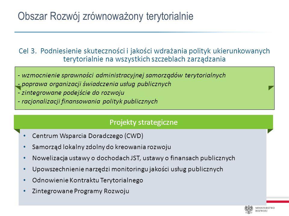 Centrum Wsparcia Doradczego (CWD) Samorząd lokalny zdolny do kreowania rozwoju Nowelizacja ustawy o dochodach JST, ustawy o finansach publicznych Upowszechnienie narzędzi monitoringu jakości usług publicznych Odnowienie Kontraktu Terytorialnego Zintegrowane Programy Rozwoju Obszar Rozwój zrównoważony terytorialnie Cel 3.