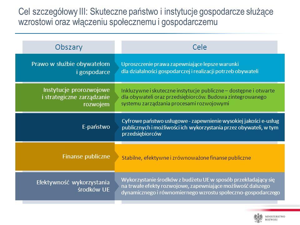 Cel szczegółowy III: Skuteczne państwo i instytucje gospodarcze służące wzrostowi oraz włączeniu społecznemu i gospodarczemu CeleObszary Uproszczenie prawa zapewniające lepsze warunki dla działalności gospodarczej i realizacji potrzeb obywateli Prawo w służbie obywatelom i gospodarce Inkluzywne i skuteczne instytucje publiczne – dostępne i otwarte dla obywateli oraz przedsiębiorców.